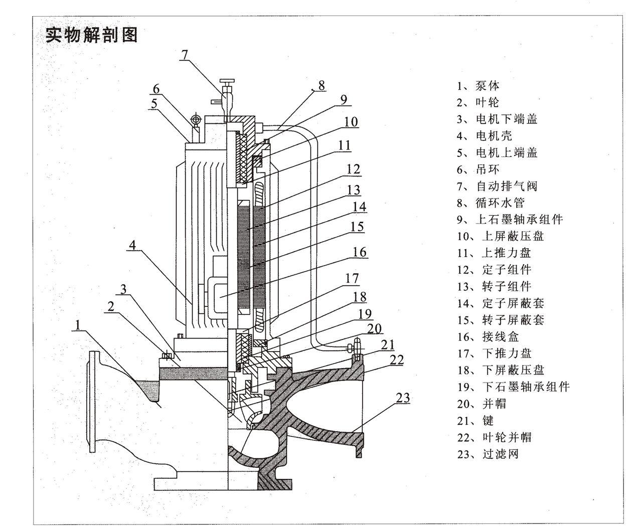 系列屏蔽式管道泵产品结构图