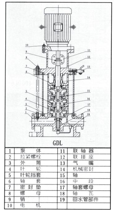 立式多级管道泵产品结构图